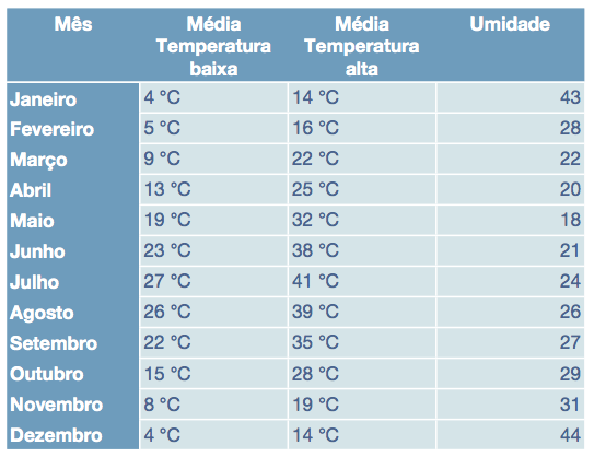 clima-temperatura-las-vegas